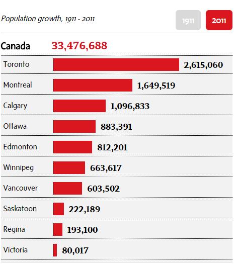 Canada-Population-2011