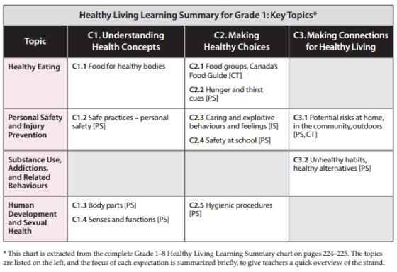 grade1-healthy-living