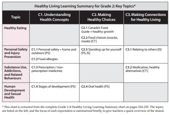 grade2-healthy-living