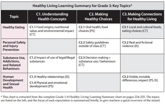 grade3-healthy-living