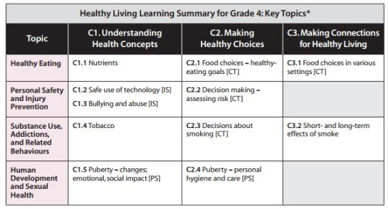 grade4-healthy-living