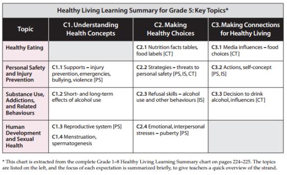grade5-healthy-living
