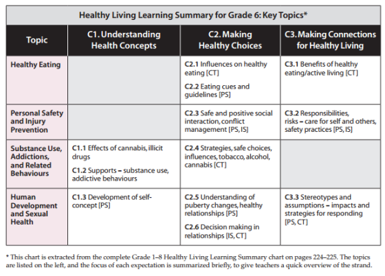 grade6-healthy-living