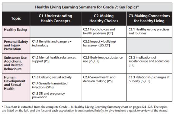 grade7-healthy-living