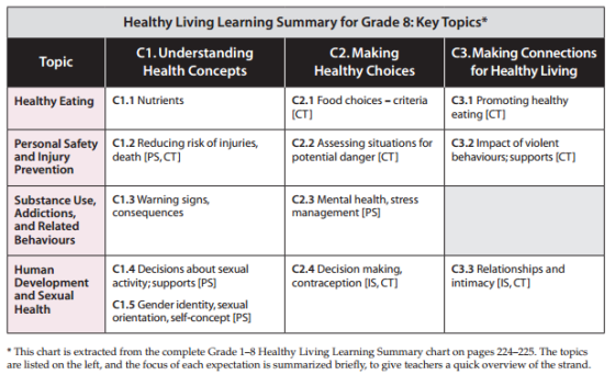 grade8-healthy-living